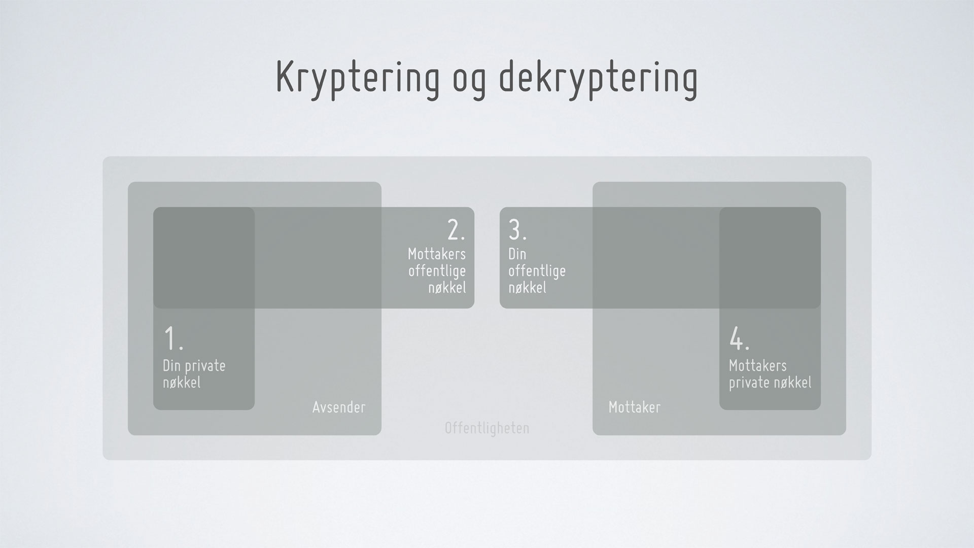 Krypto med public-key